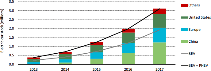 Penger Electric Car Stock In Major Regions