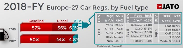 news: EU market share of diesel cars falls to 36%, the