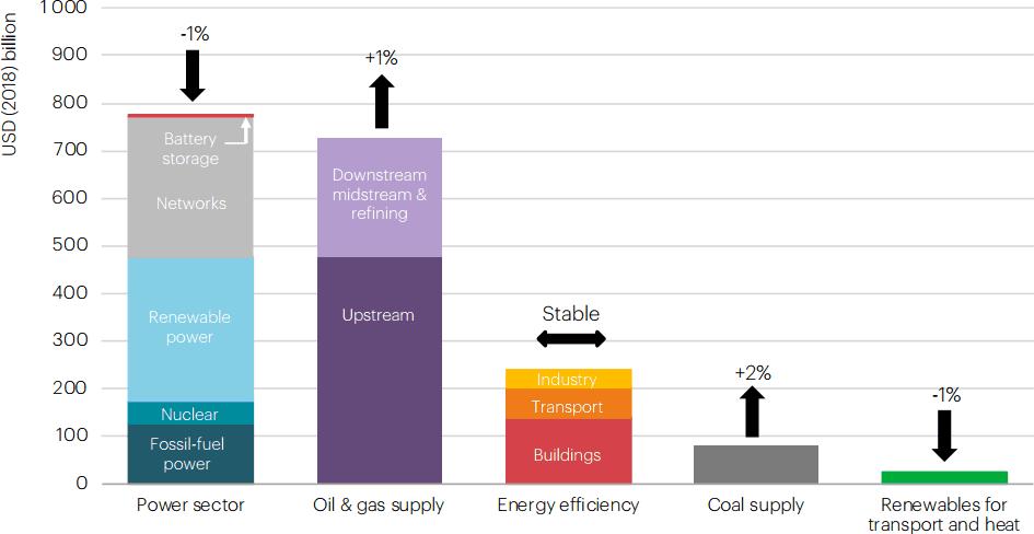 News: IEA: Global Energy Security And Sustainability