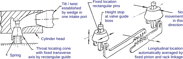 Valves and Ports in Four-Stroke Engines