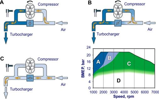 operation strategy of the volkswagen/audi dual charging engine air handling  system