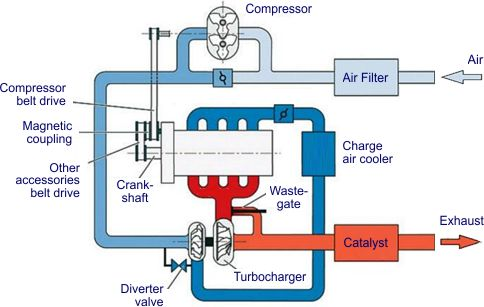 Turbocharger Assist with External Compressor | Turbocharged Engine Diagram |  | DieselNet