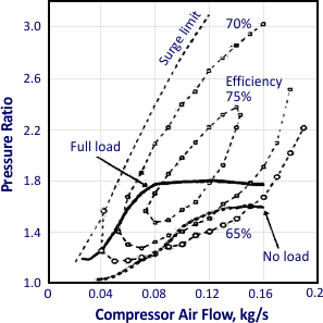 performance characteristics of turbocharger compressor
