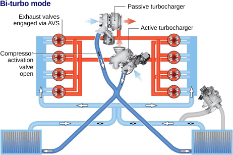 Multiple Compressors | Twin Turbo V8 Engine Diagram |  | DieselNet