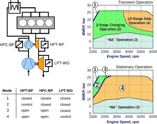 Multiple Compressors