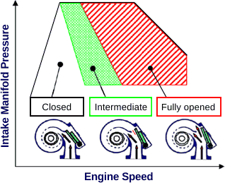 Variable Geometry Turbochargers