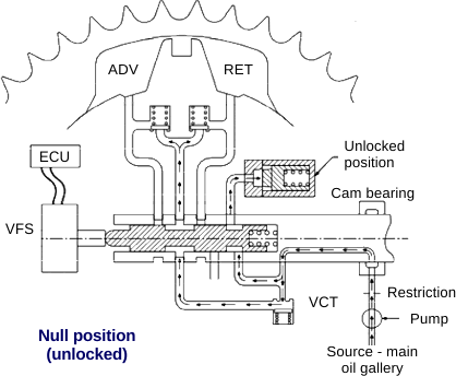 Variable Valve Actuation (VVA)