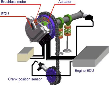 variable valve actuation vva schematic figure 3 electric variable valve timing control system