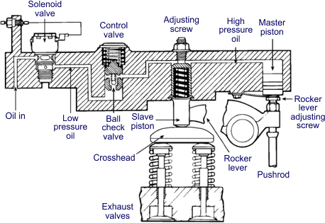 jacobs exhaust brake wiring diagram - wiring diagram ... jacobs engine brake wiring diagram vtx 1300 brake wiring diagram #12