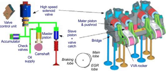 Engine Diagram Cam Follower Engine Cylinder Sleeve Diagram Wiring Diagram Elsalvadorla