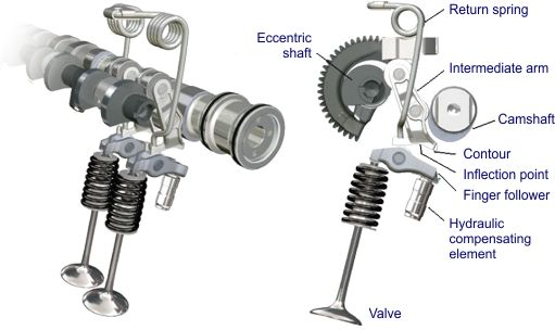 Variable Valve Timing Actuator Wiring Diagram Nissan Vvt