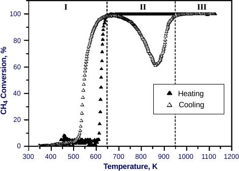 Methane Oxidation Catalysts