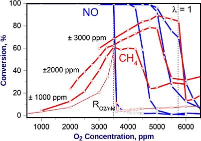 Three Way Catalysts for Methane