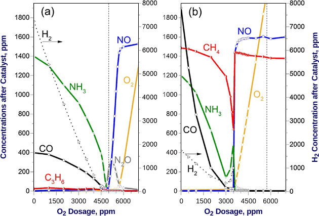 Three Way Catalysts for Methane