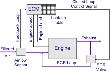 Controls for Modern Engines
