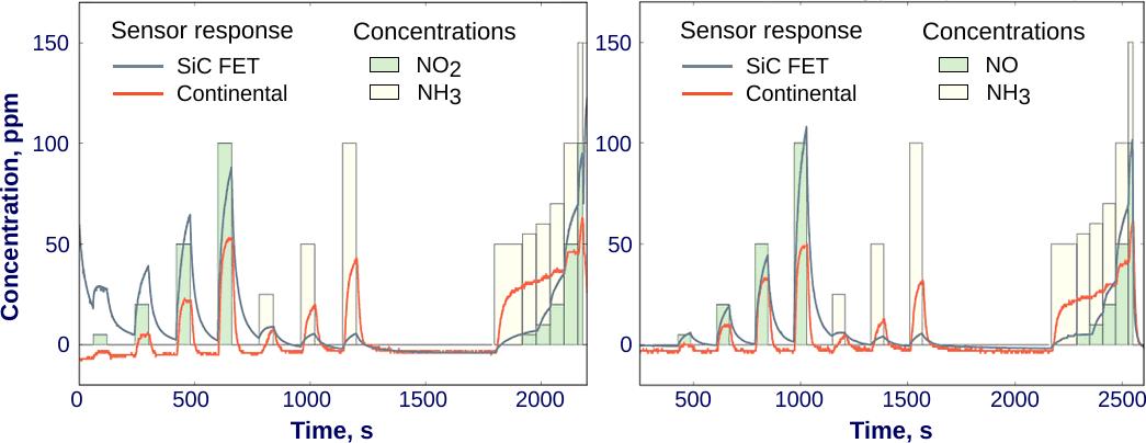 NOx Sensors