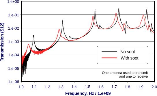 rf_signal soot (pm) sensors