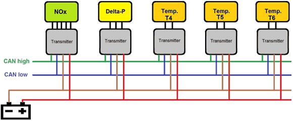 Exhaust Gas Temperature Sensors