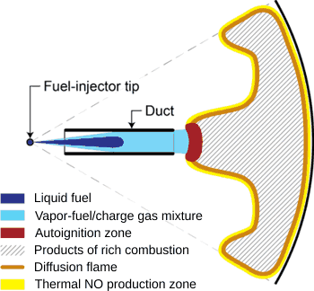 Diesel Spray Formation and Mixing