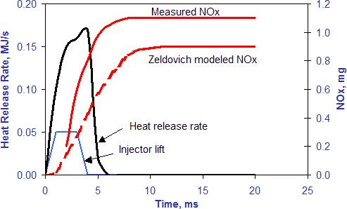 what is nox