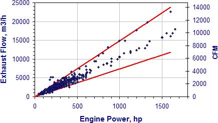 Diesel Exhaust Gas
