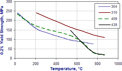 Thermal Conductivity Of Mild Steel Sheet Structural Mild