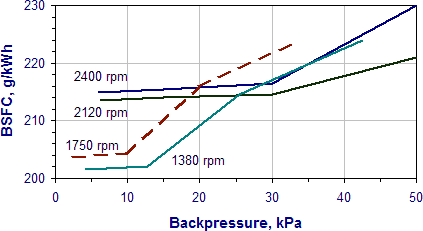Engine Exhaust Back Pressure