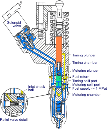 [SCHEMATICS_4FR]  Electronic Fuel Injection Systems for Heavy-Duty Engines | Mechanical Fuel N14 Wiring Diagram |  | DieselNet
