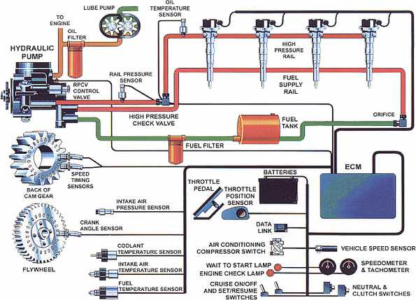 electronic fuel injection systems for heavy duty engines rh dieselnet com diesel fuel injection system diagram fuel injection system line diagram