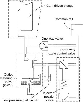 merkur wiring diagram common rail injection system pressure control  common rail injection system pressure control