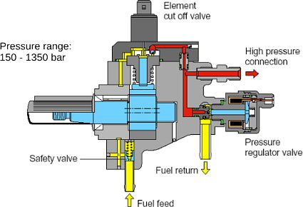 Common Rail Injection System Pressure Control