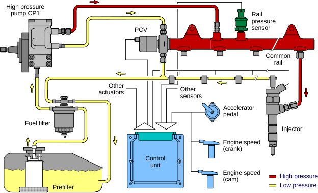 common rail diesel fuel injection system with pressure control valve  located on the rail
