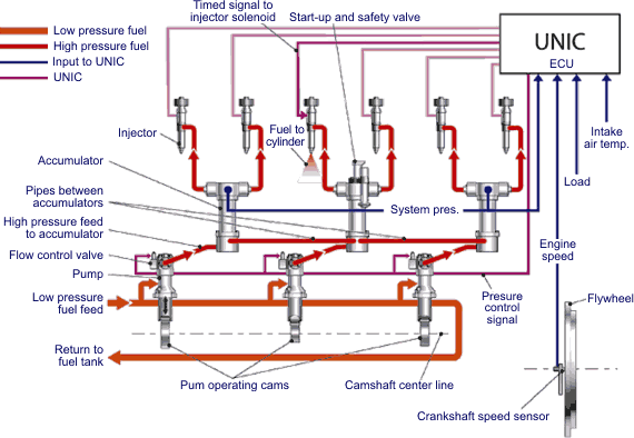common rail fuel injection rh dieselnet com Fuel Pump Diagram Fuel Pump Diagram