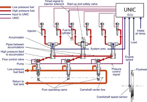 mack ecu wiring diagram common rail fuel injection  common rail fuel injection