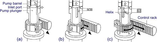 Pump Line Nozzle Injection System