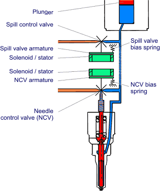 Unit Injector and Unit Pump Systems