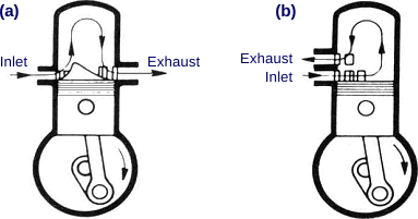 diesel engine fundamentals schematics of two stroke engines a opposite side port arrangement b same side port arrangement