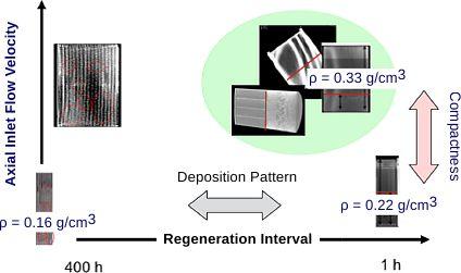 Ash Accumulation in Diesel Particulate Filters