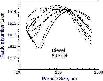 Diesel Exhaust Particle Size
