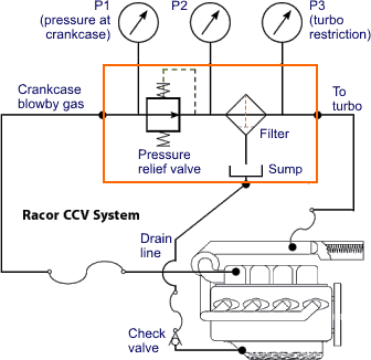 crankcase ventilation figure 19 crankcase ventilation system pressure regulator upstream of filter