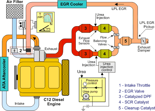 apbf_demo effect of egr on emissions and engine performance