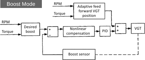 [schematic] [schematic] figure 10  detroit diesel egr control system  illustrating two modes of operation