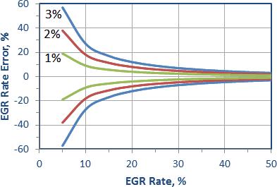 EGR Control Strategy