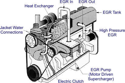 Egr valve working principle