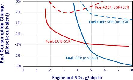 Heavy-Duty Diesel Engines with Aftertreatment