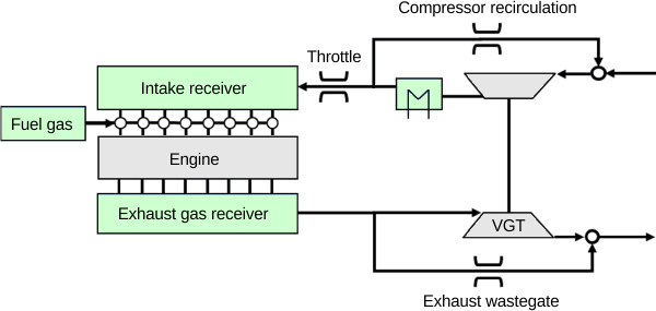 natural gas engines natural gas engine diagram  dieselnet