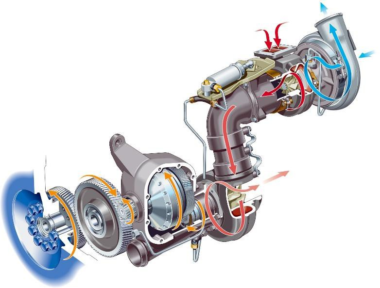 series turbocompounding systems used in some euro iii and euro iv engines:  volvo d12 and scania dt12