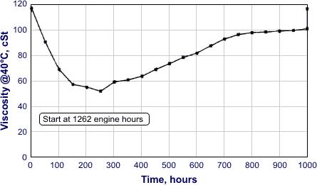Biosel engine oil dilution for Showen motors wilmington ohio
