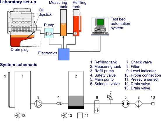 Measurement Of Lubricating Oil Consumption