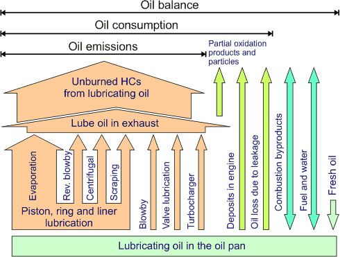 Lubricating Oil Consumption